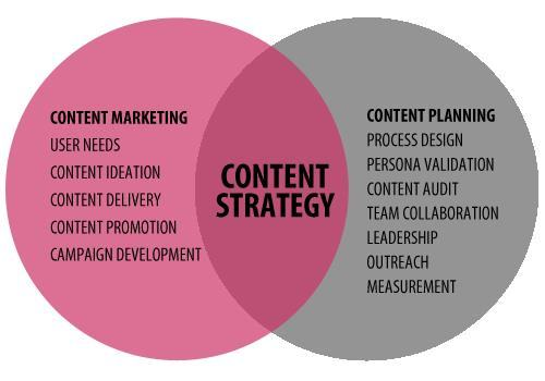 140751 Content strategy marketing planning