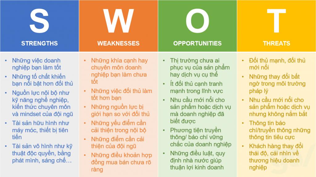 Phân tích SWOT là gì? Hướng dẫn A-Z cho người mới (2020)
