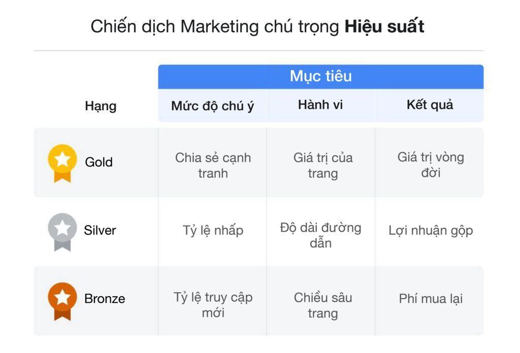 Cách sử dụng chỉ số quảng cáo để đo lường độ hiệu quả của chiến dịch