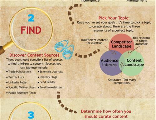 Content Curation là gì? Cách thực hiện curation hiệu quả 2020