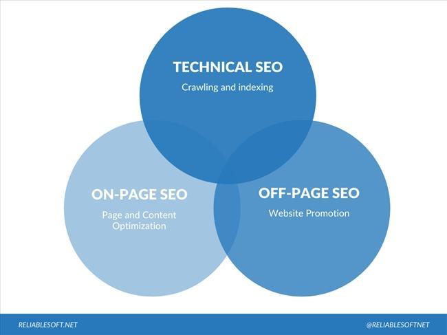 Technical là gì? 17 yếu tố SEO kỹ thuật tối ưu technical trong seo