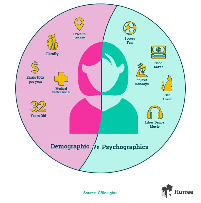 Psychographic là gì? xây dựng Psychographic trong marketing hiểu quả 2020