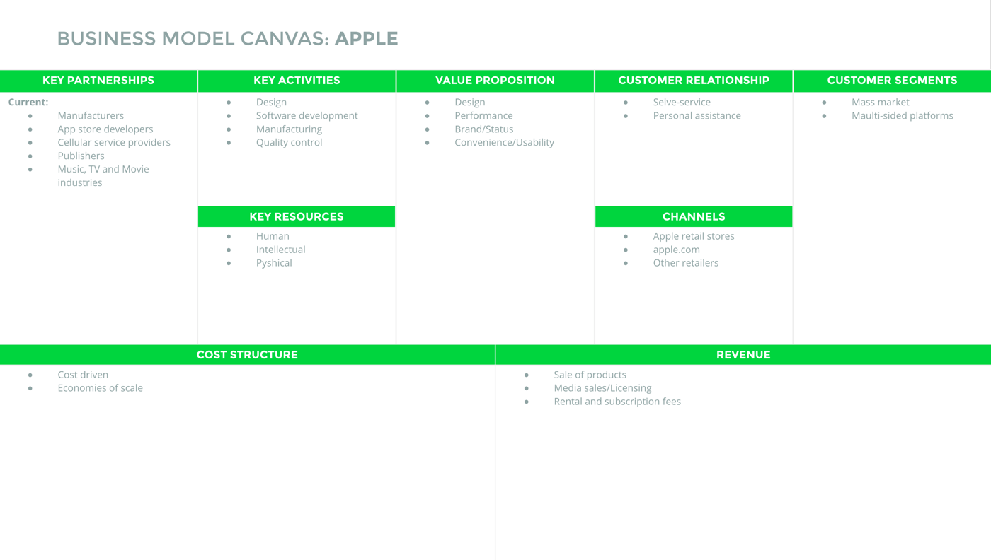 mo-hinh-kinh=doanh-canvas-apple
