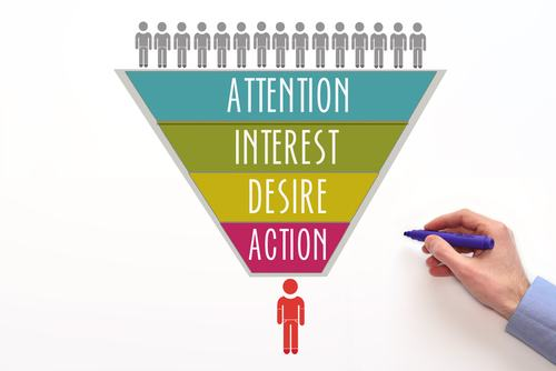 Attention – Interest- Desire- Action (AIDA)
