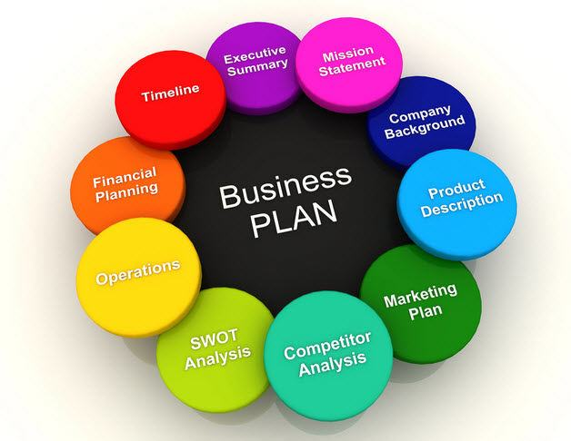 Cách lập kế hoạch kinh doanh