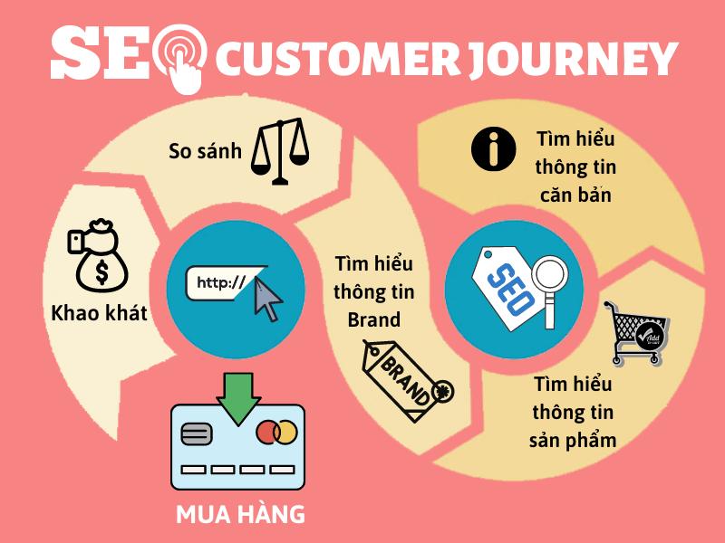 SEO Customer Journey (Hành trình khách hàng)