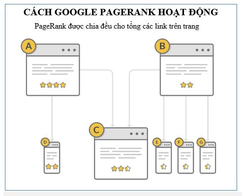 Pagerank là gì? Tất cả tính năng của Check pagerank