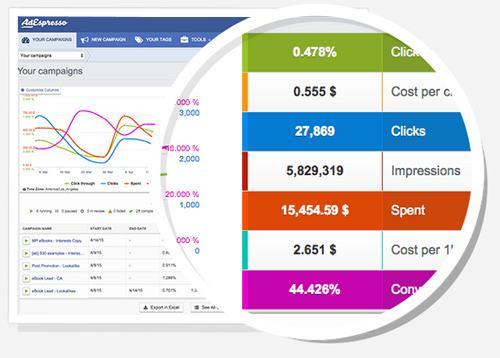 Công cụ chạy quảng cáo facebook adespresso