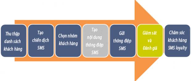 Ứng dụngnhắn tin Zalo thực hiện chiến dịchtruyền thông Zalo Marketinggiá tốt