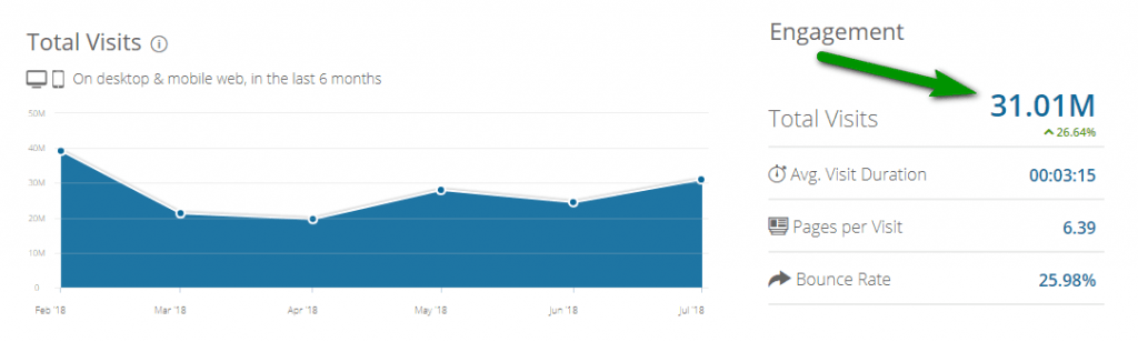 Lượng traffic của vonvon