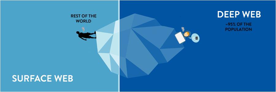 Các cấp độ của deep web là gì?
