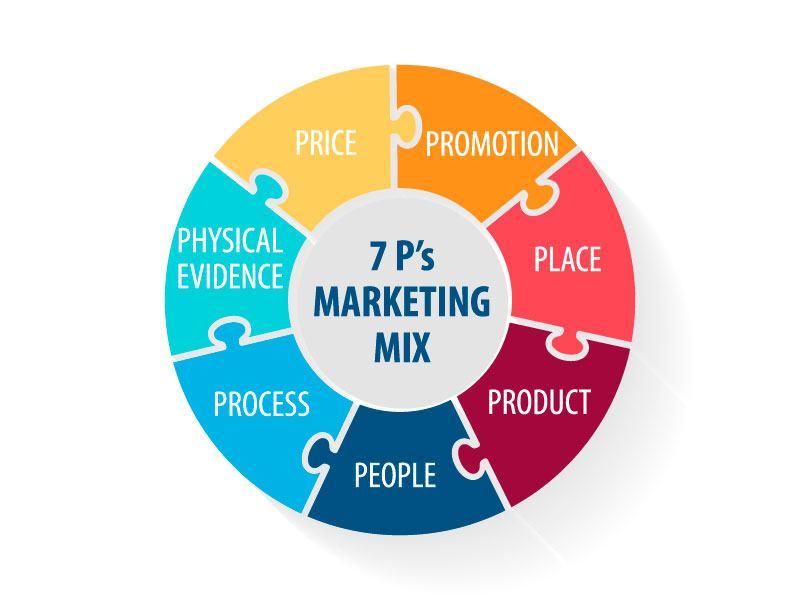 Marketing Mix là gì?