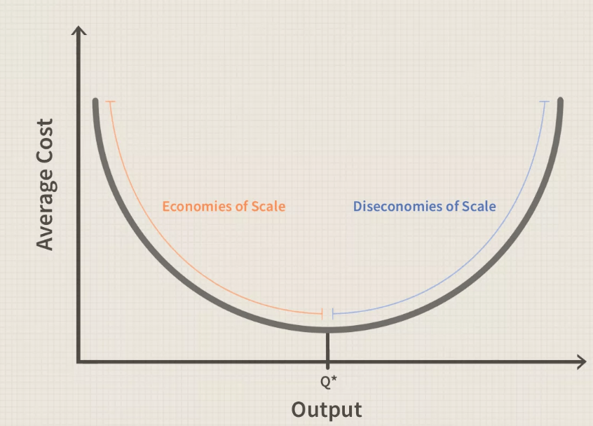Bản chất của Economies of Scale