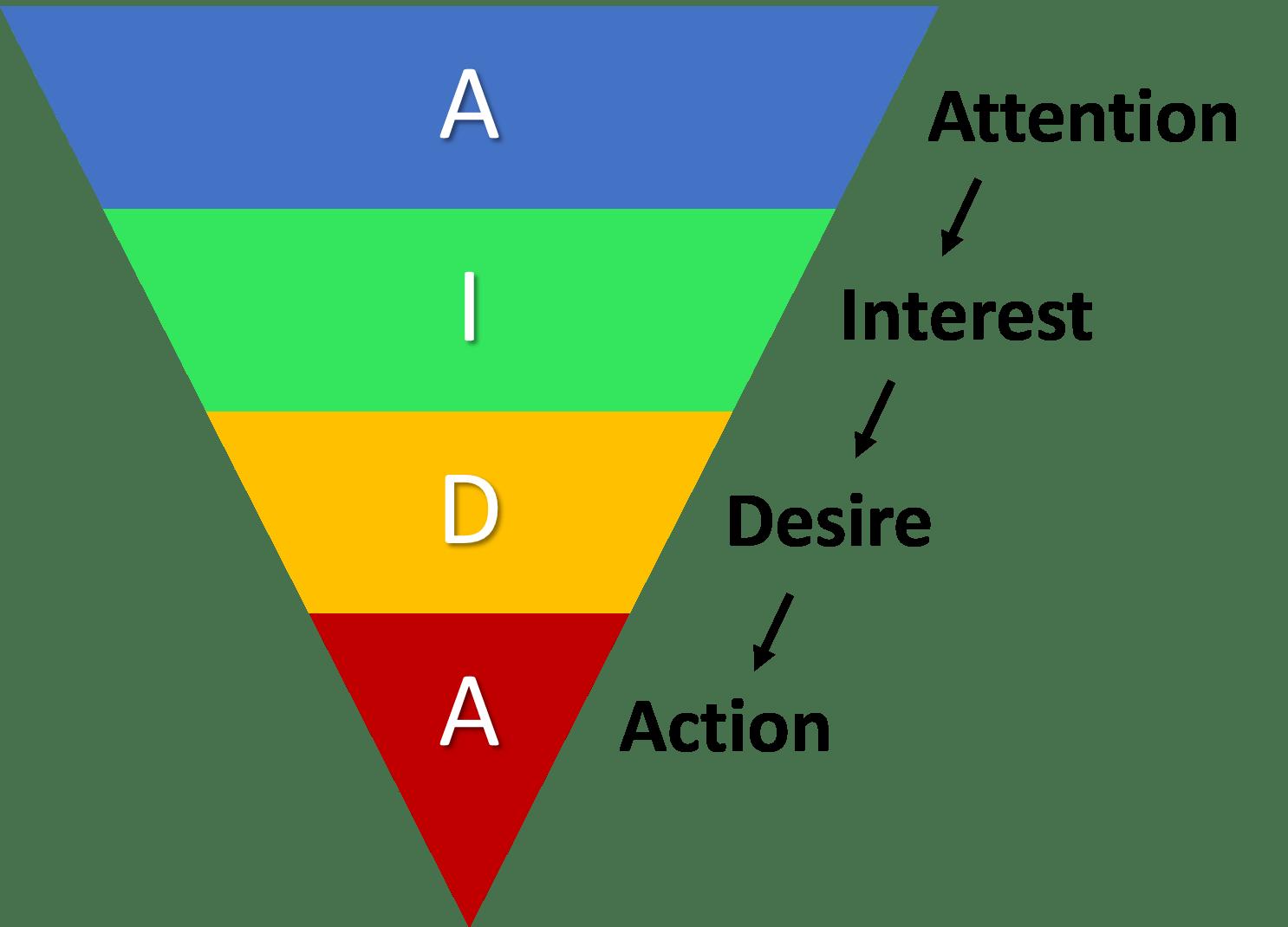 Công thức AIDA