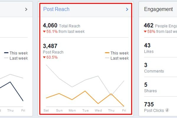 Reach là gì? Ý nghĩa của Reach trong Marketing-Truyền thông 2