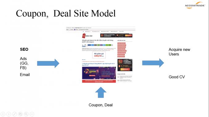 Các website cung cấp mã giảm giá cho người dùng.