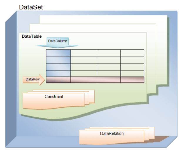 dataset datatable structure
