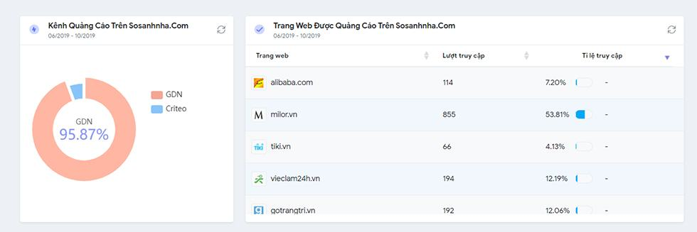 top website bat dong san sosanhnha 3