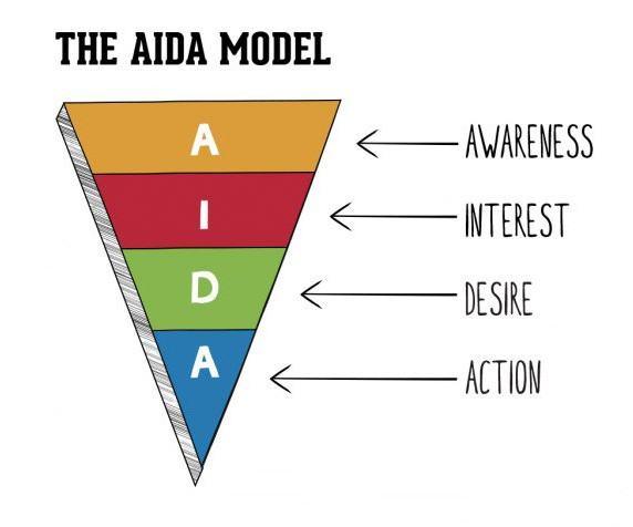 Chiến dịch marketing Aida