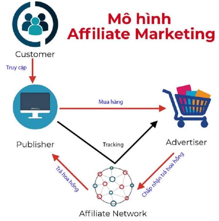 Mô hình kinh doanh Affiliate Marketing