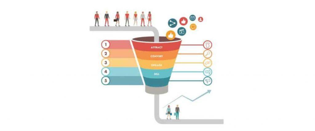 Landing page nằm đâu trong phễu marketing?