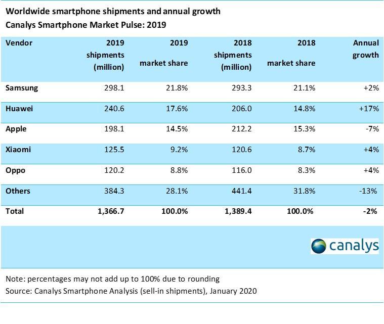 Smartphone Market 2019