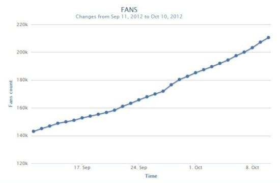 cách tăng tương tác cho fanpage