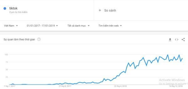 google trends tim kiem tiktok o vietnam