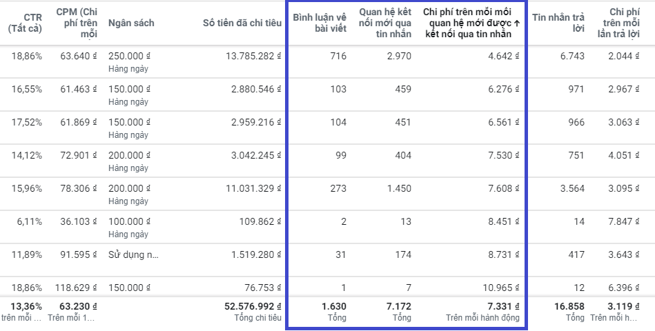 target facebook ads hiệu quả đúng đối tượng mục tiêu