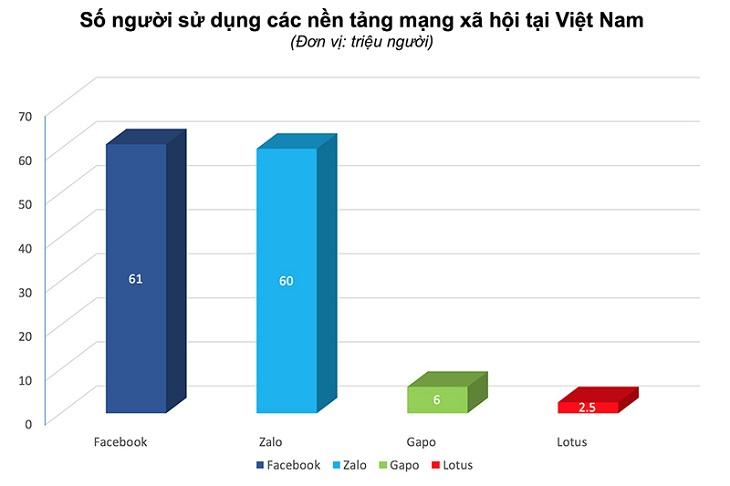 Thống kê của VietNamNet về mạng xã hội