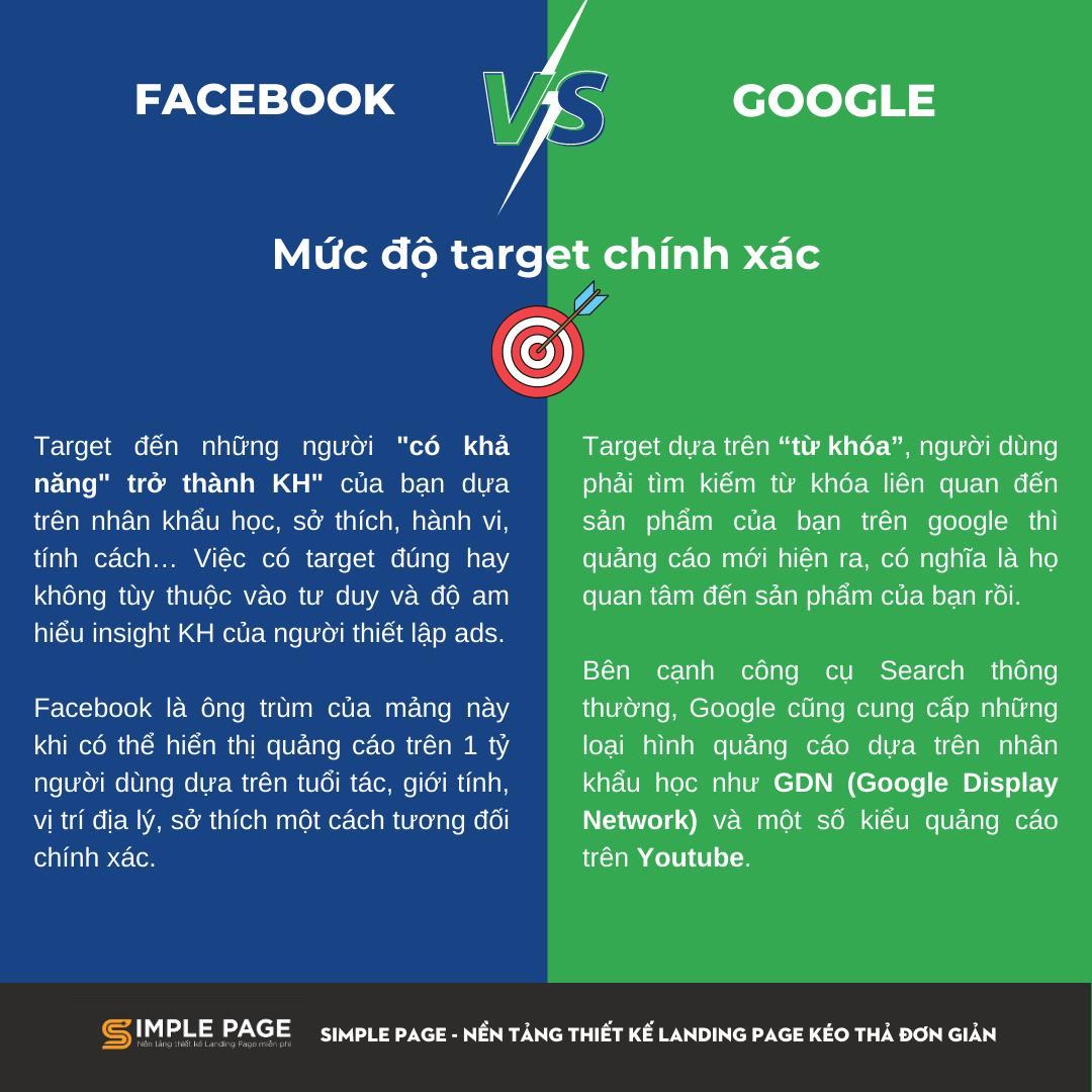 Facebook ads vs Google ads 3