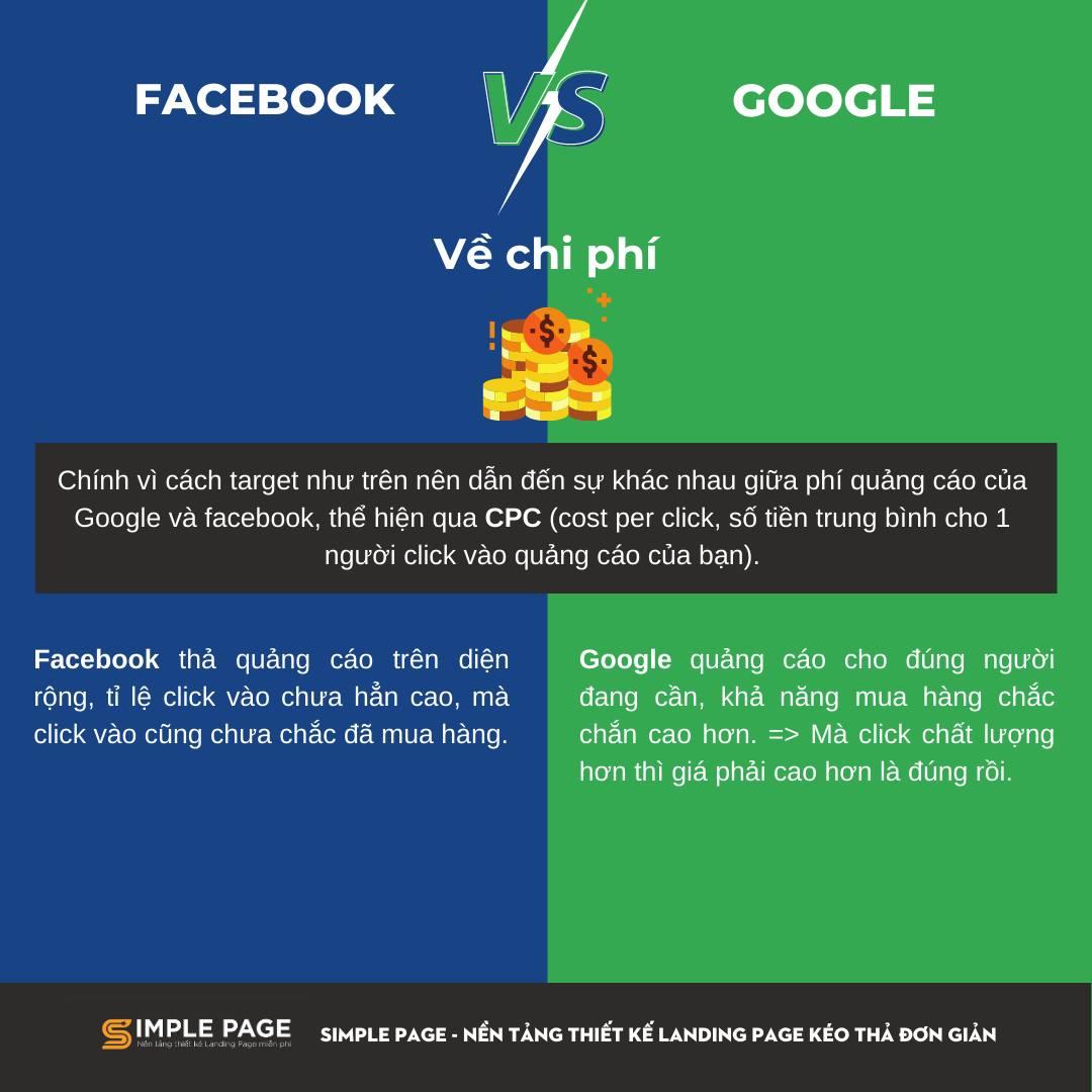 Facebook ads vs Google ads 4